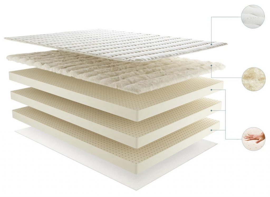 PlushBeds Organic All Latex Mattress is made of 3 materias.